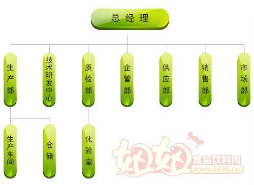 食品厂组织结构图