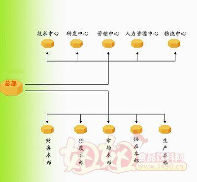 枣庄福旺食品有限公司组织结构