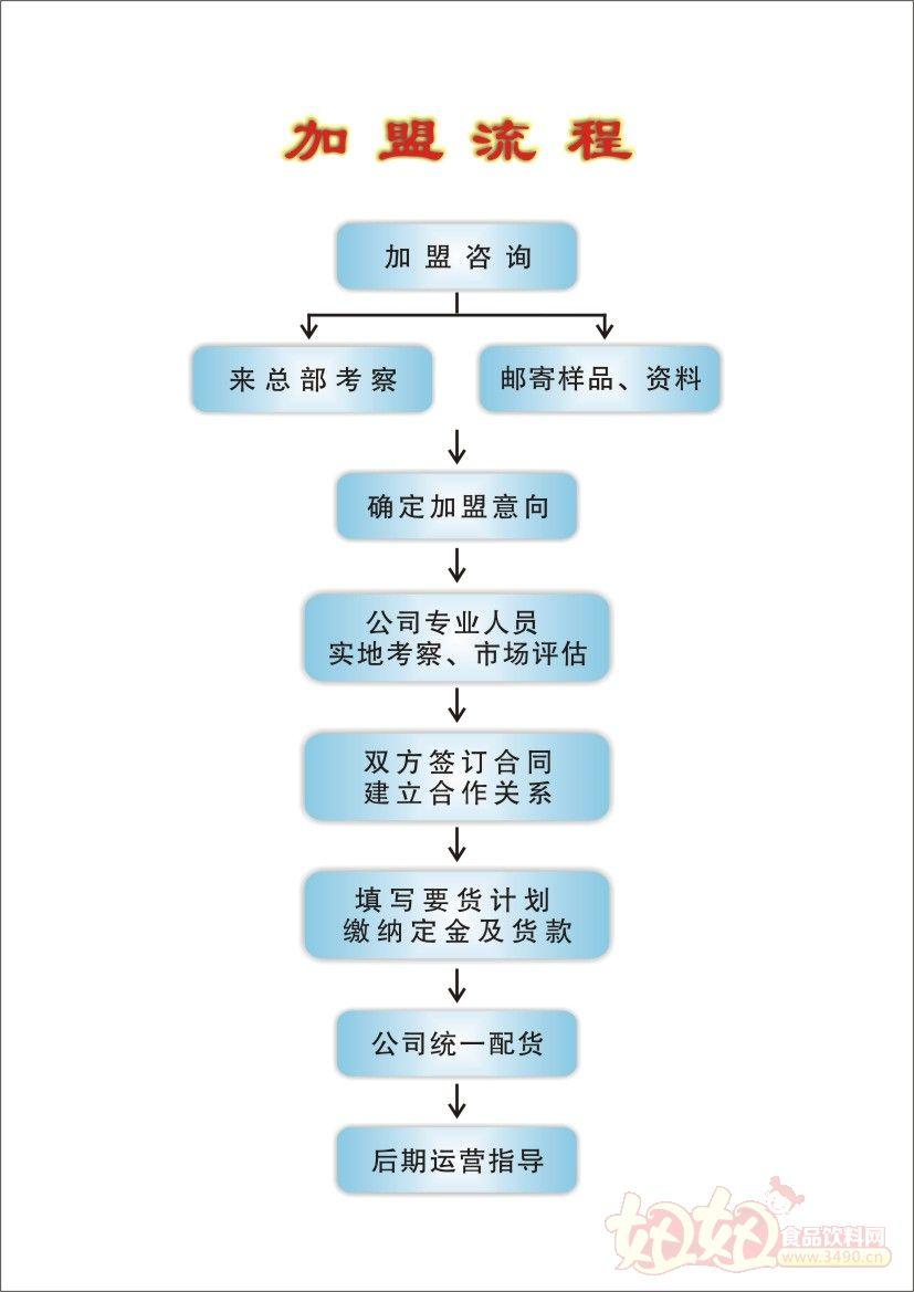河北九仁食品销售有限公司加盟流程