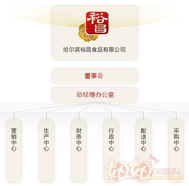 哈尔滨裕昌食品有限公司组织架构