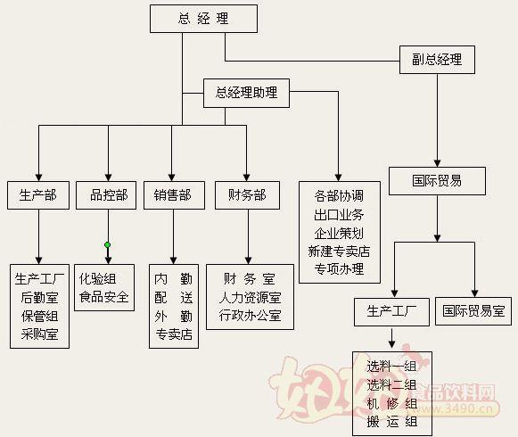 农业公司组织结构图