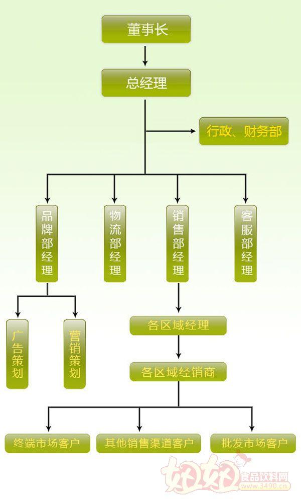 苹果企业组织结构图