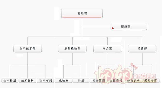 食品工厂组织结构图