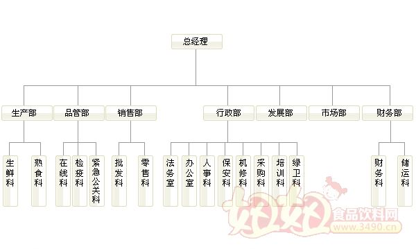 食品组织结构图