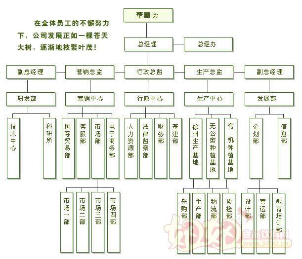 徐州汇尔康食品有限公司组织结构
