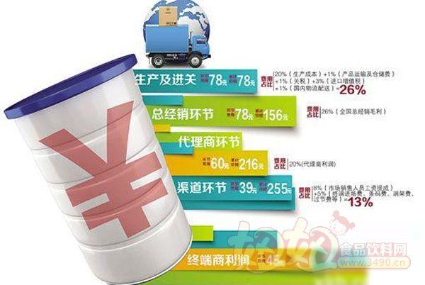 洋奶粉在华售价多为国外两倍