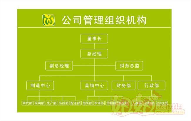 珠海市味滋源食品有限公司组织结构图