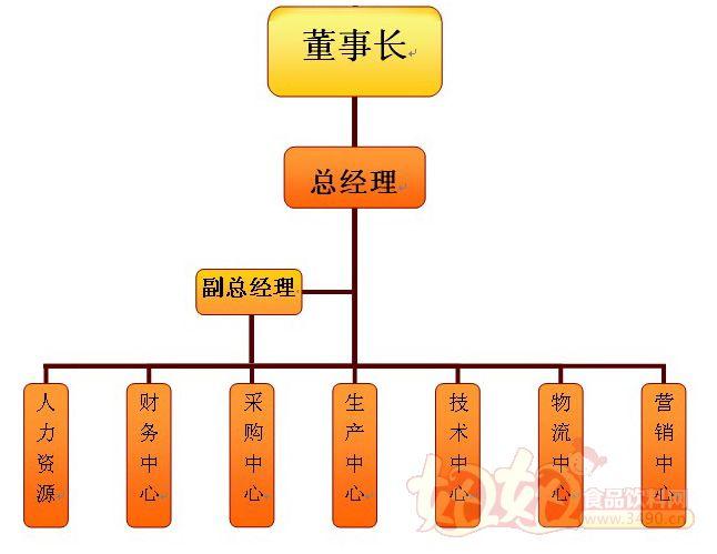 食品企业组织结构图