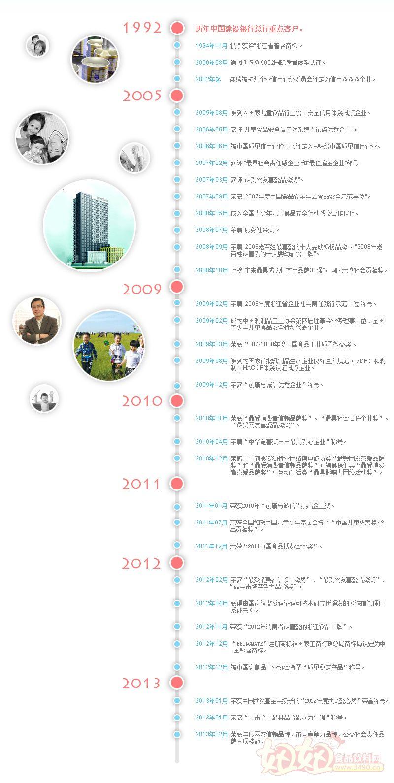 杭州贝因美集团有限公司荣誉资质
