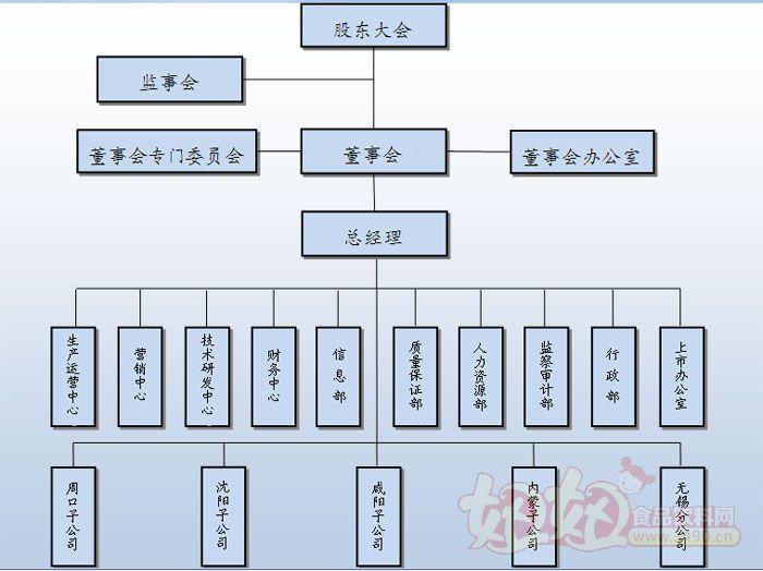 上海金丝猴集团组织结构图