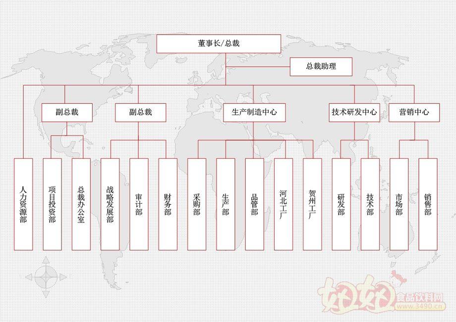 西麦(集团)有限公司组织结构图
