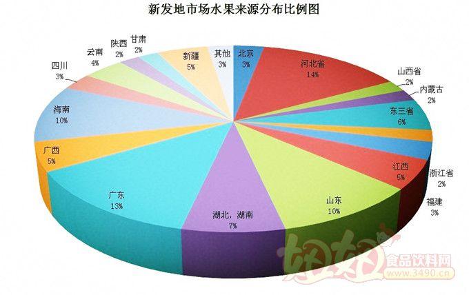 北京新发地农产品批发市场水果来源分布