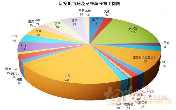 北京新发地农产品批发市场蔬菜来源分布