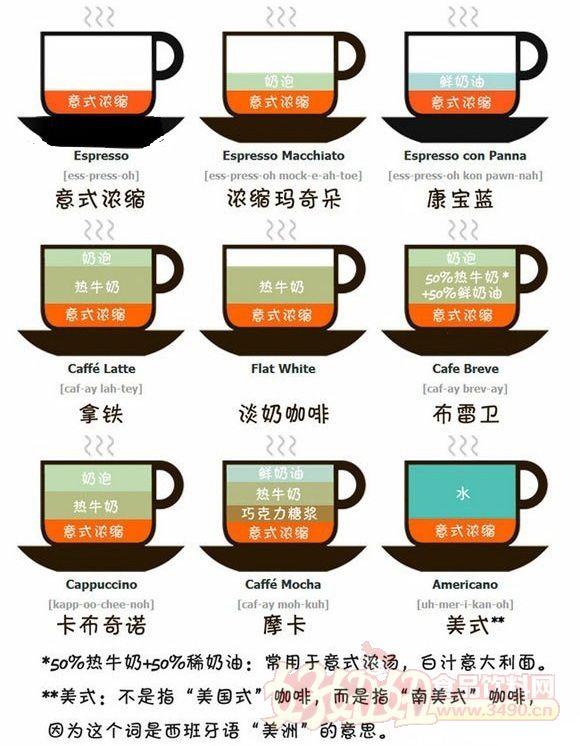 1.淺度烘培(Light Roast)vs 深度烘培(Dark Roast) 按照美式分級,咖啡豆的烘焙由淺至深可分為八個階段。咖啡的味道主要取決于烘焙度,一般烘焙程度越深苦味越濃,烘焙程度越低,酸味就越高。烘焙深淺主要取決于生豆的特性、個人喜好等因素。 2.阿拉比卡(Arabica) vs 羅布斯塔(Robusta) 在品種上,咖啡樹主要分為兩種:一種是Arabica,另一種是Robusta。 阿拉比卡咖啡多產于中巴西等南美洲熱帶地區,豆形較小,咖啡因含量較低,價格較高。 羅布斯塔產于非洲中西部及東部