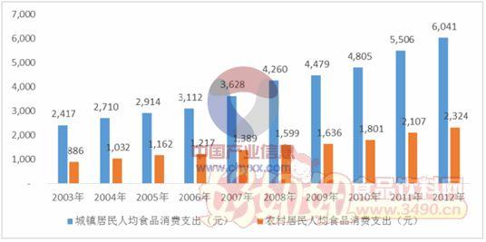 休闲食品行业分析及趋势
