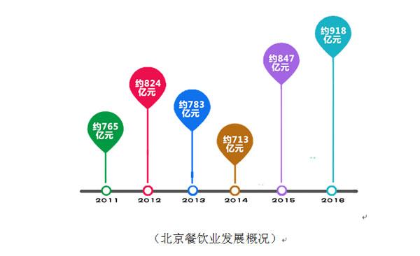 2017中国(北京)厨房环保节能及净化设备展览会