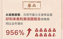 """京东发布元宵节消费趋势:老字号颇受欢迎 """"汤圆""""搜索量高于""""元宵"""""""