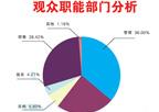上海生物发酵产品展观众概况